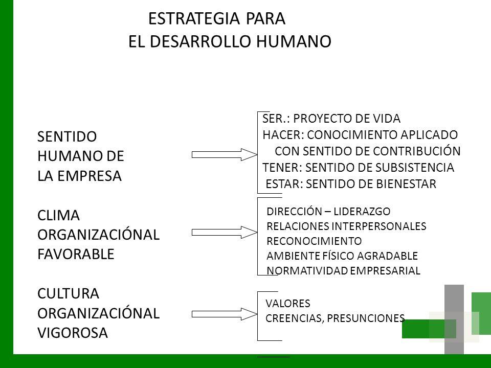 SENTIDO HUMANO DE LA EMPRESA CLIMA ORGANIZACIÓNAL FAVORABLE CULTURA ORGANIZACIÓNAL VIGOROSA SER.: PROYECTO DE VIDA HACER: CONOCIMIENTO APLICADO CON SE