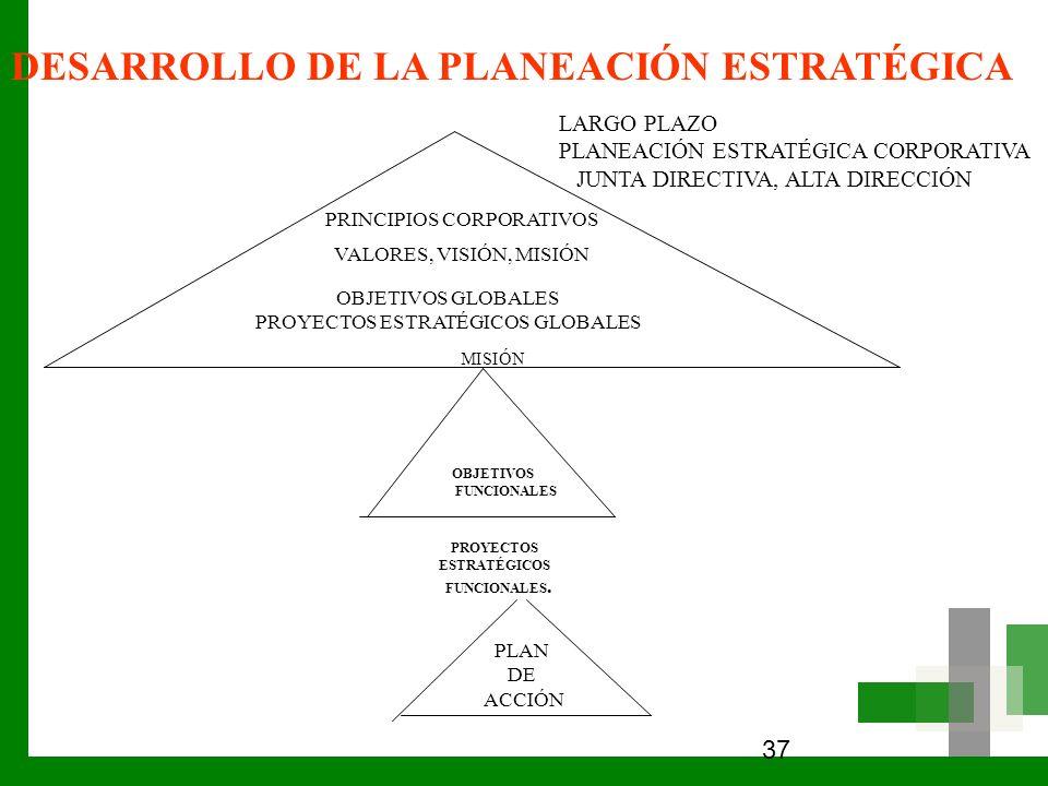 37 DESARROLLO DE LA PLANEACIÓN ESTRATÉGICA PRINCIPIOS CORPORATIVOS VALORES, VISIÓN, MISIÓN OBJETIVOS GLOBALES PROYECTOS ESTRATÉGICOS GLOBALES MISIÓN O