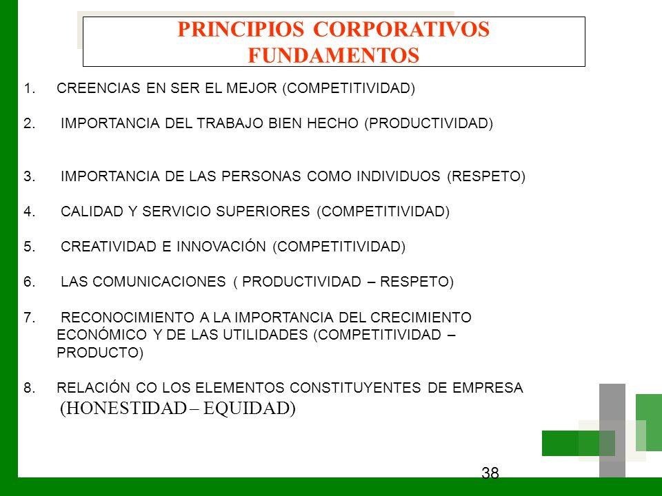 38 PRINCIPIOS CORPORATIVOS FUNDAMENTOS 1.CREENCIAS EN SER EL MEJOR (COMPETITIVIDAD) 2. IMPORTANCIA DEL TRABAJO BIEN HECHO (PRODUCTIVIDAD) 3. IMPORTANC