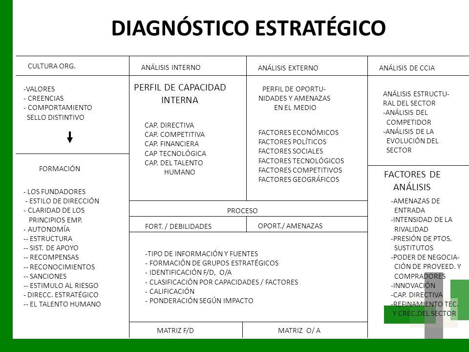PERFIL DE CAPACIDAD INTERNA FACTORES DE ANÁLISIS DIAGNÓSTICO ESTRATÉGICO ANÁLISIS INTERNO ANÁLISIS EXTERNO CULTURA ORG. ANÁLISIS DE CCIA -VALORES - CR