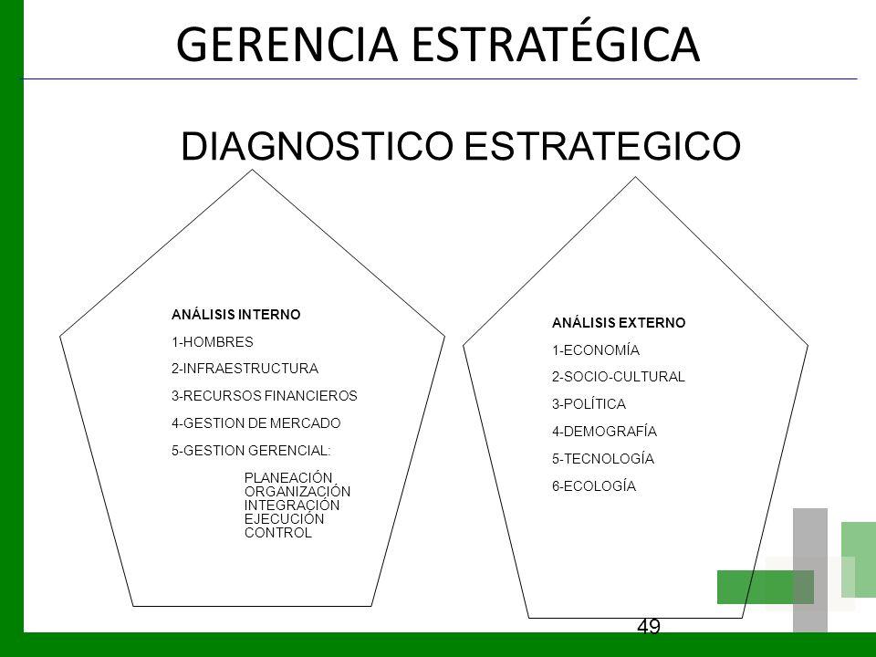 GERENCIA ESTRATÉGICA 49 DIAGNOSTICO ESTRATEGICO ANÁLISIS INTERNO 1-HOMBRES 2-INFRAESTRUCTURA 3-RECURSOS FINANCIEROS 4-GESTION DE MERCADO 5-GESTION GER