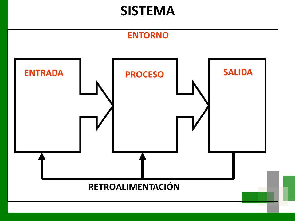 ENTRADA PROCESO SALIDA RETROALIMENTACIÓN ENTORNO SISTEMA