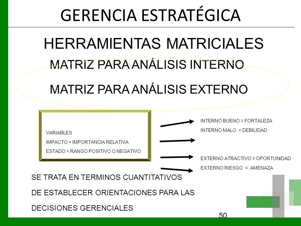 GERENCIA ESTRATÉGICA 50 HERRAMIENTAS MATRICIALES MATRIZ PARA ANÁLISIS INTERNO MATRIZ PARA ANÁLISIS EXTERNO VARIABLES IMPACTO = IMPORTANCIA RELATIVA ES