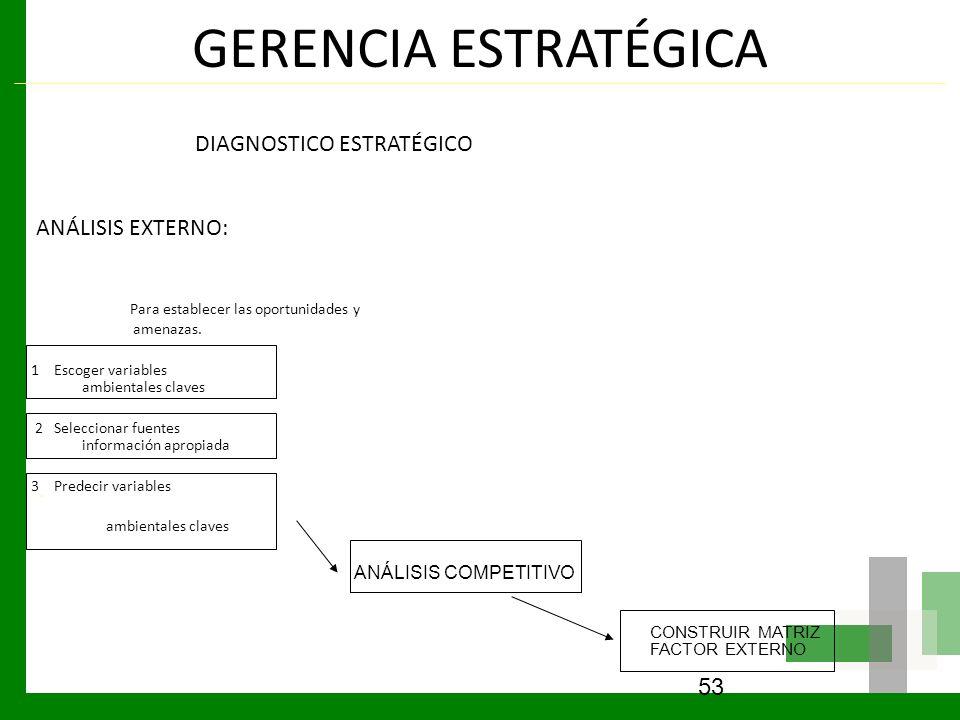GERENCIA ESTRATÉGICA DIAGNOSTICO ESTRATÉGICO ANÁLISIS EXTERNO: Para establecer las oportunidades y amenazas. 1 Escoger variables ambientales claves 2