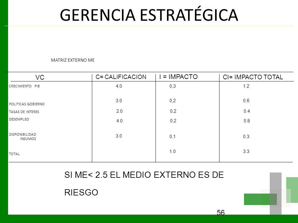GERENCIA ESTRATÉGICA MATRIZ EXTERNO ME CRECIMIENTO PIB POLITICAS GOBIERNO TASAS DE INTERES DESEMPLEO DISPONIBILIDAD INSUMOS TOTAL 56 VC C= CALIFICACIO