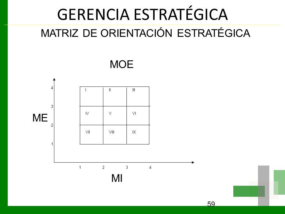 GERENCIA ESTRATÉGICA 59 MATRIZ DE ORIENTACIÓN ESTRATÉGICA MOE ME MI 1234 1 2 3 4 IIIIII IVVVI VIIVIIIIX