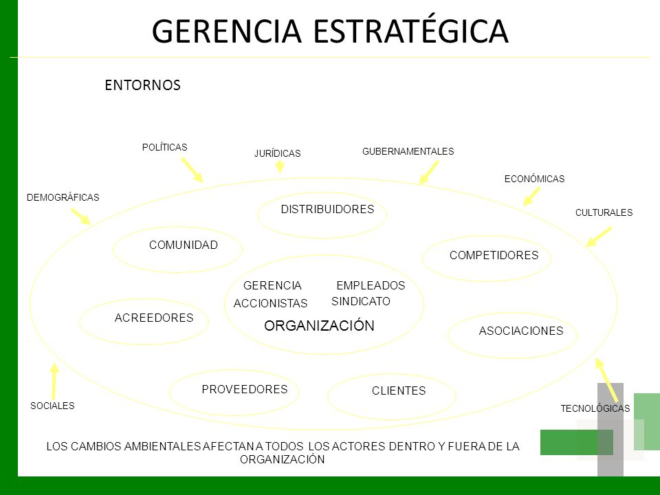 GERENCIA ESTRATÉGICA ENTORNOS POLÍTICAS JURÍDICAS GUBERNAMENTALES SOCIALES CULTURALES DEMOGRÁFICAS TECNOLÓGICAS ECONÓMICAS LOS CAMBIOS AMBIENTALES AFE