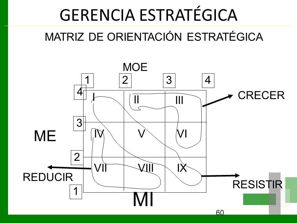 GERENCIA ESTRATÉGICA 60 MATRIZ DE ORIENTACIÓN ESTRATÉGICA MOE ME MI I II III IVVVI IXVIIIVII 1 2 3 4 1234 CRECER RESISTIR REDUCIR