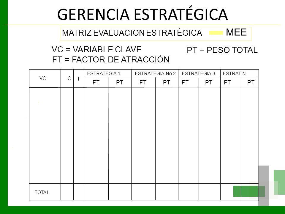 GERENCIA ESTRATÉGICA MATRIZ EVALUACION ESTRATÉGICA MEE VCC I ESTRATEGIA No 2ESTRATEGIA 3ESTRATEGIA 1ESTRAT N TOTAL VC = VARIABLE CLAVE FT = FACTOR DE