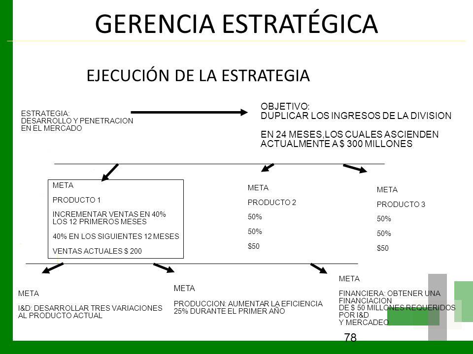 GERENCIA ESTRATÉGICA EJECUCIÓN DE LA ESTRATEGIA 78 META FINANCIERA: OBTENER UNA FINANCIACION DE $ 50 MILLONES REQUERIDOS POR I&D Y MERCADEO META PRODU