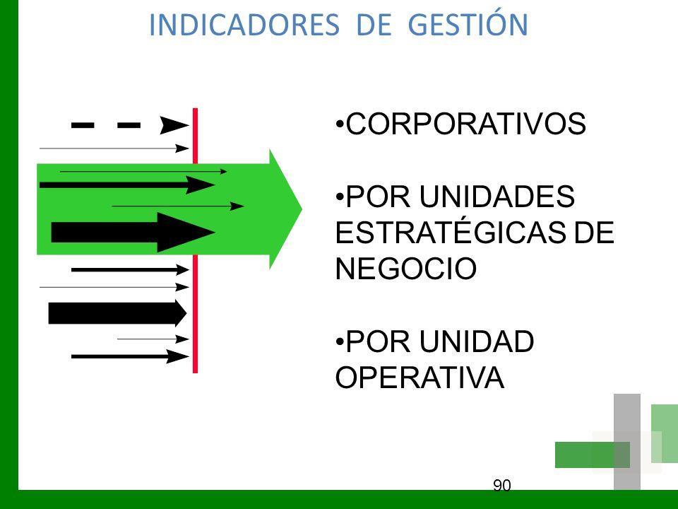 INDICADORES DE GESTIÓN 90 CORPORATIVOS POR UNIDADES ESTRATÉGICAS DE NEGOCIO POR UNIDAD OPERATIVA