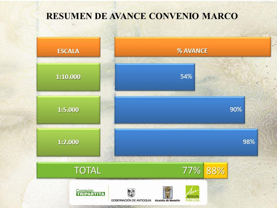 TOTAL 88% RESUMEN DE AVANCE CONVENIO MARCO 54% 1:10.0001:10.000 1:5.0001:5.000 1:2.0001:2.000 TOTAL 77% % AVANCE ESCALAESCALA 90% 98%