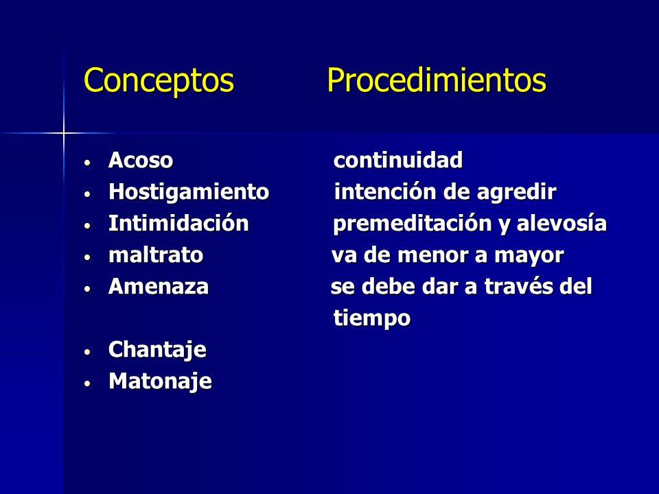 Conceptos Procedimientos Acoso continuidad Acoso continuidad Hostigamiento intención de agredir Hostigamiento intención de agredir Intimidación premed