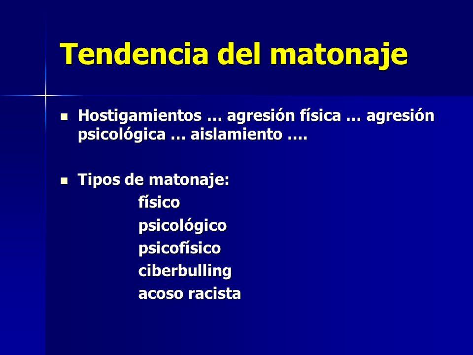 Tendencia del matonaje Hostigamientos … agresión física … agresión psicológica … aislamiento …. Hostigamientos … agresión física … agresión psicológic