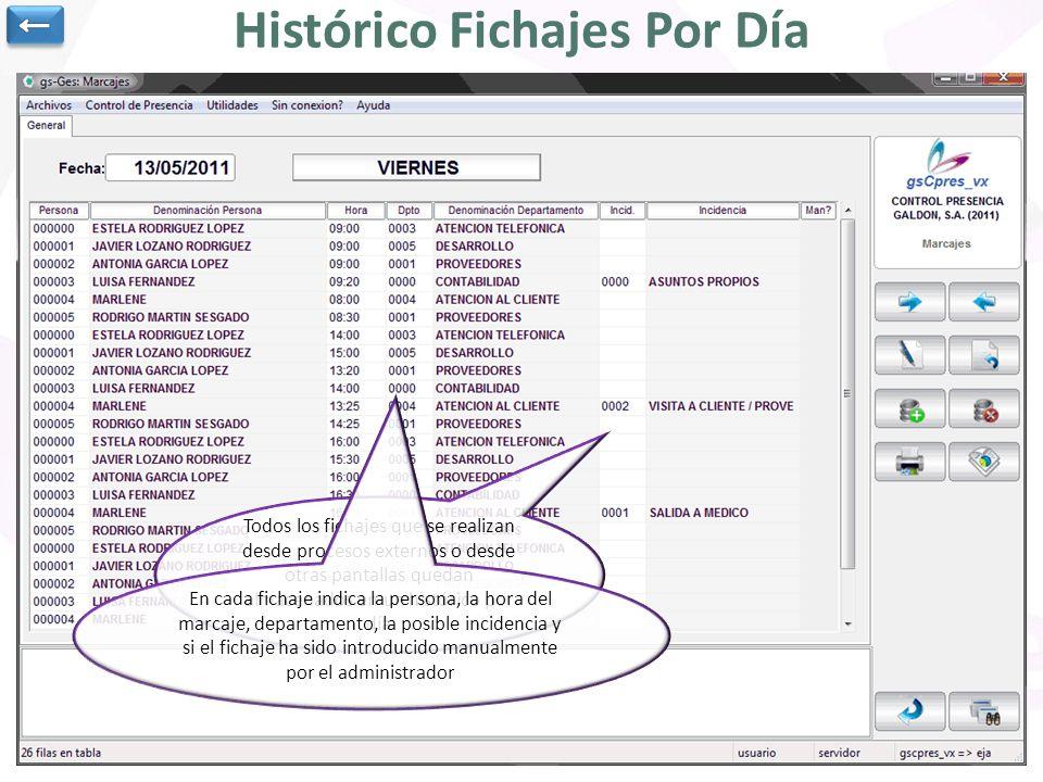 Todos los fichajes que se realizan desde procesos externos o desde otras pantallas quedan almacenados en un histórico por día Histórico Fichajes Por D