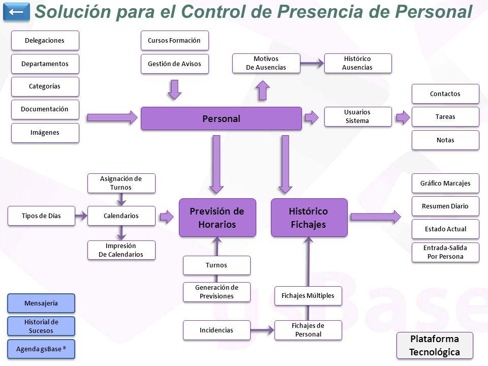 Turnos Generación de Previsiones Generación de Previsiones Solución para el Control de Presencia de Personal Personal Categorías Departamentos Delegac