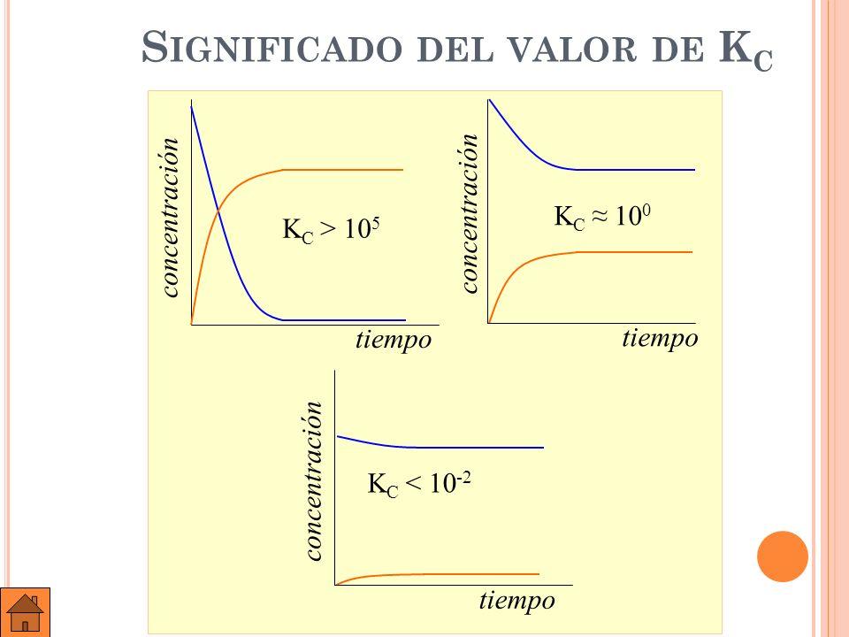 A ) B ) E JEMPLO : E N UN RECIPIENTE DE 10 LITROS SE INTRODUCE UNA MEZCLA DE 4,00 MOLES DE N 2 ( G ) Y 12,00 MOLES DE H 2 ( G ); A ) ESCRIBIR LA REACCIÓN DE EQUILIBRIO ; B ) SI ESTABLECIDO ÉSTE SE OBSERVA QUE HAY 0,920 MOLES DE NH 3 ( G ), DETERMINAR LAS CONCENTRACIONES DE N 2 E H 2 EN EL EQUILIBRIO Y LA CONSTANTE K C.
