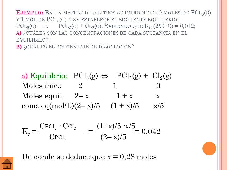 0,342 mol/L C PCl 5 = (2– 0,28)/5 = 0,342 mol/L 0,256 mol/L C PCl 3 = (1+ 0,28)/5 = 0,256 mol/L 0,056 mol/L C Cl 2 = 0,28 /5 = 0,056 mol/L b) b) Si de 2 moles de PCl 5 se disocian 0,28 moles en PCl 3 y Cl 2, de cada mol de PCl 5 se disociarán 0,14.