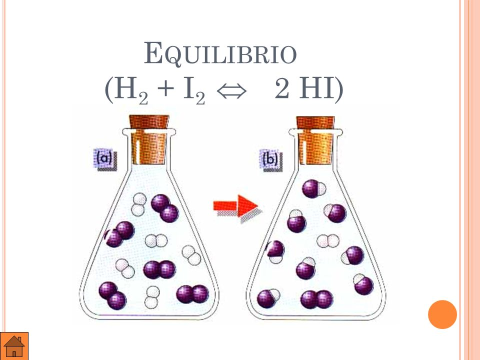 V ARIACIÓN DE LA CONCENTRACIÓN CON EL TIEMPO (H 2 + I 2 2 HI) Equilibrio químico Concentraciones (mol/L) Tiempo (s) C HI CI2CI2 CH2CH2
