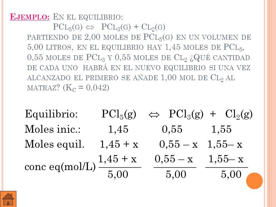 0,55 – x 1,55– x · 5,00 5,00 K c = = 0,042 1,45 + x 5,00 Resolviendo: x = 0,268 Equilibrio: PCl 5 (g) Cl 3 (g) + Cl 2 (g) n eq (mol) 1,45+0,268 0,55–0,268 1,55–0,268 1,718 0,282 1,282 conc (mol/L) 0,3436 0,0564 0,2564 El equilibrio se ha desplazado a la izquierda.