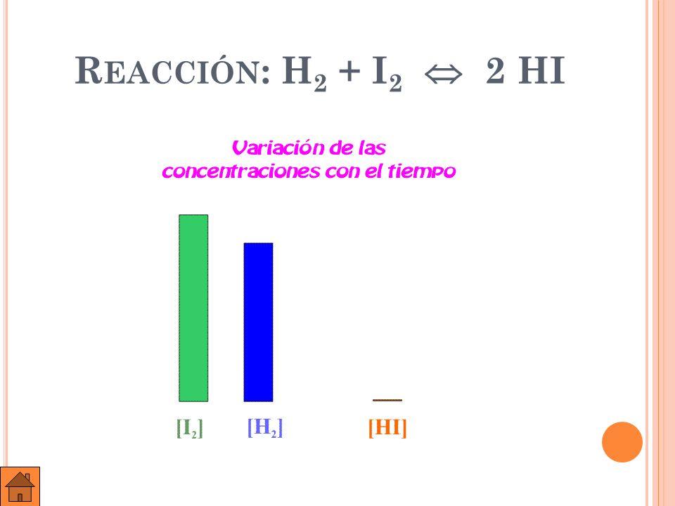 C ONSTANTE DE EQUILIBRIO (K C ) En una reacción cualquiera: a A + b B c C + d D la constante K c tomará el valor: C C c ·C D d K c = C A a · C B b para concentraciones en el equilibrio La constante K c cambia con la temperatura ¡ATENCIÓN!: Sólo se incluyen las especies gaseosas y/o en disolución.