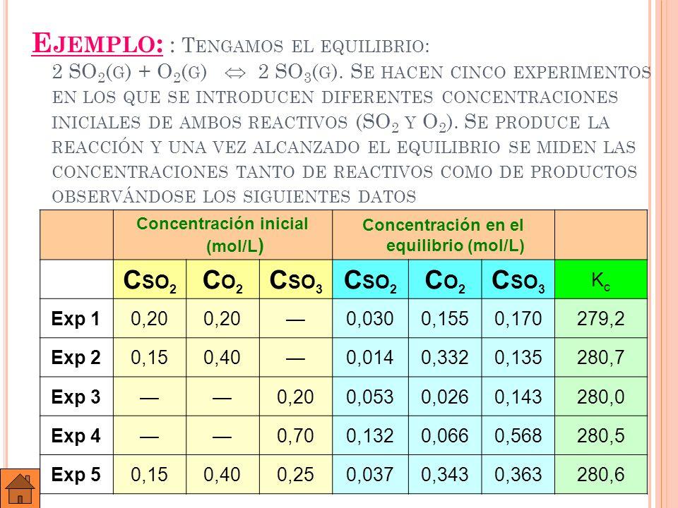 En la reacción anterior: 2 SO 2 (g) + O 2 (g) 2 SO 3 (g) K C se obtiene aplicando la expresión: C SO 3 2 K c = C SO 2 2 · CO 2 y como se ve es prácticamente constante.