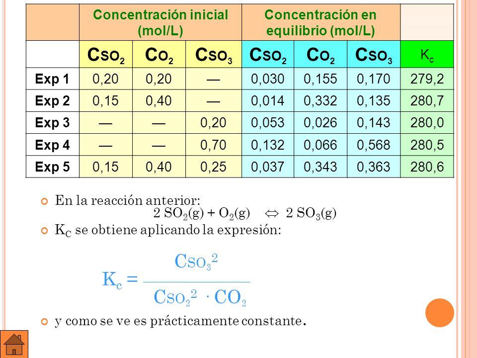 E JERCICIO A: E SCRIBIR LAS EXPRESIONES DE K C PARA LOS SIGUIENTES EQUILIBRIOS QUÍMICOS : A ) N 2 O 4 ( G ) 2 NO 2 ( G ); B ) 2 NO( G ) + C L 2 ( G ) 2 NOC L ( G ); C ) C A CO 3 ( S ) C A O( S ) + CO 2 ( G ); D ) 2 N A HCO 3 ( S ) N A 2 CO 3 ( S ) + H 2 O( G ) + CO 2 ( G ).