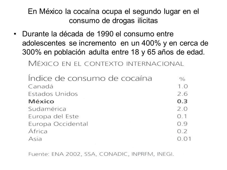 En México la cocaína ocupa el segundo lugar en el consumo de drogas ilicitas Durante la década de 1990 el consumo entre adolescentes se incremento en