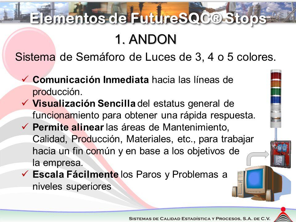 Regresar Elementos de FutureSQC® Stops 1. ANDON Sistema de Semáforo de Luces de 3, 4 o 5 colores. Comunicación Inmediata hacia las líneas de producció