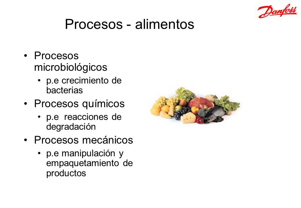 Procesos - alimentos Procesos microbiológicos p.e crecimiento de bacterias Procesos químicos p.e reacciones de degradación Procesos mecánicos p.e mani