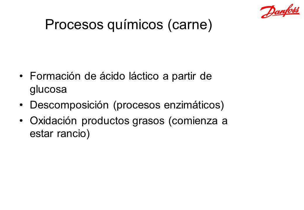 Procesos químicos (carne) Formación de ácido láctico a partir de glucosa Descomposición (procesos enzimáticos) Oxidación productos grasos (comienza a