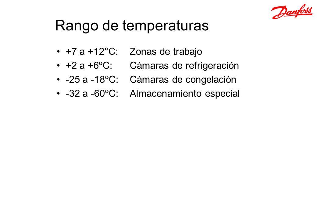 +7 a +12°C:Zonas de trabajo +2 a +6ºC: Cámaras de refrigeración -25 a -18ºC:Cámaras de congelación -32 a -60ºC:Almacenamiento especial Rango de temper