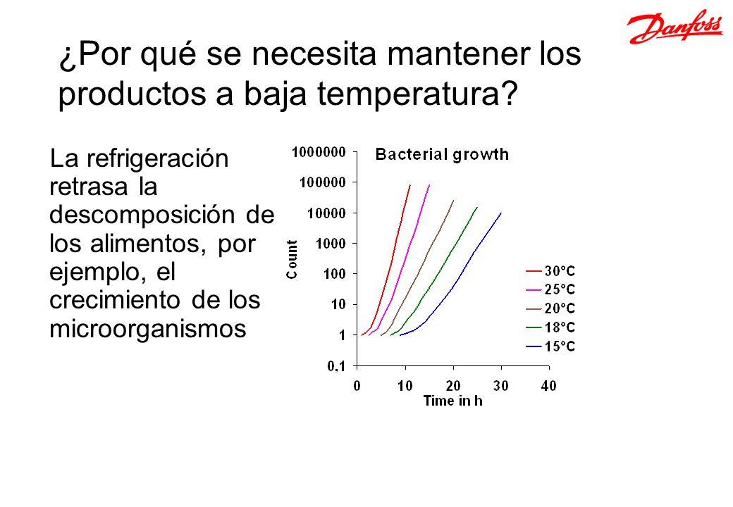 La refrigeración retrasa la descomposición de los alimentos, por ejemplo, el crecimiento de los microorganismos ¿Por qué se necesita mantener los prod