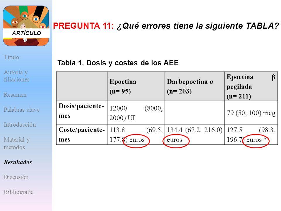 PREGUNTA 11: ¿Qué errores tiene la siguiente TABLA? Epoetina (n= 95) Darbepoetina α (n= 203) Epoetina β pegilada (n= 211) Dosis/paciente- mes 12000 (8