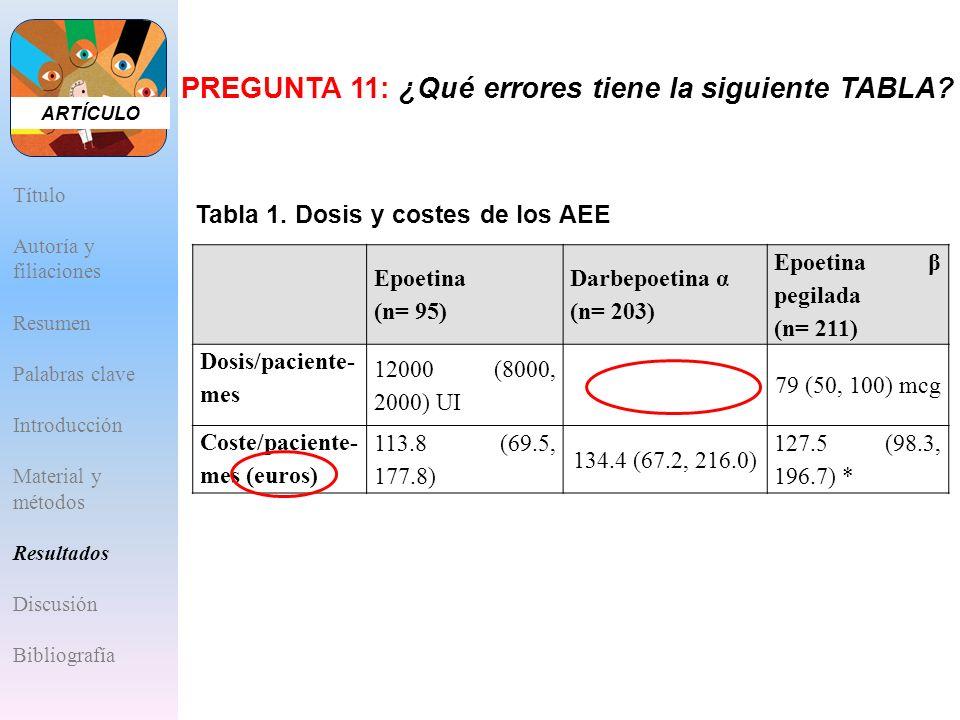 Epoetina (n= 95) Darbepoetina α (n= 203) Epoetina β pegilada (n= 211) Dosis/paciente- mes 12000 (8000, 2000) UI 79 (50, 100) mcg Coste/paciente- mes (