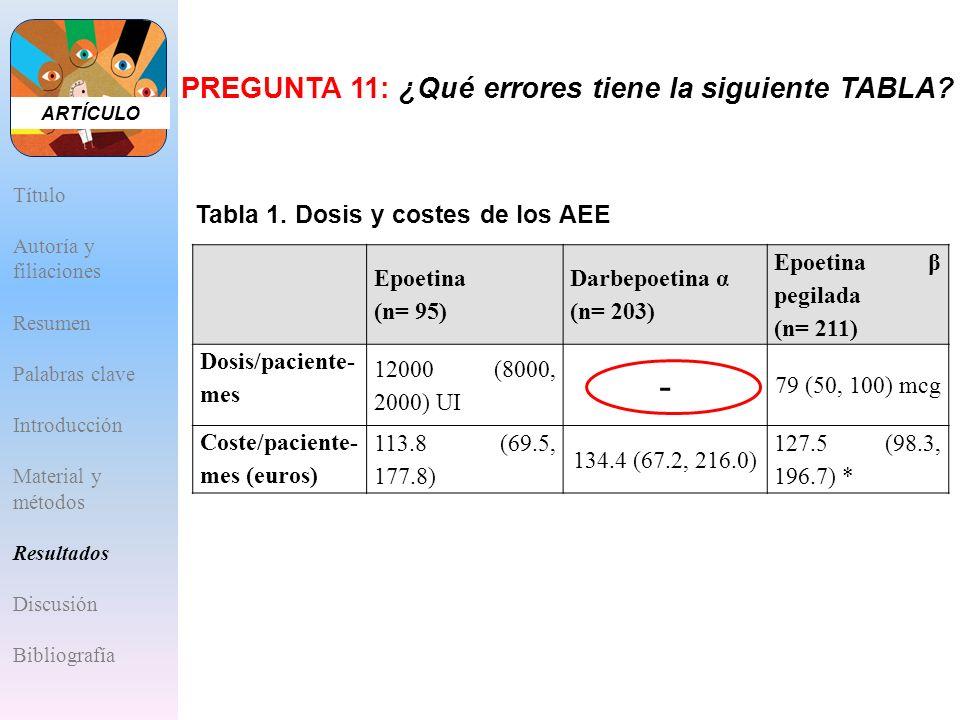 Epoetina (n= 95) Darbepoetina α (n= 203) Epoetina β pegilada (n= 211) Dosis/paciente- mes 12000 (8000, 2000) UI - 79 (50, 100) mcg Coste/paciente- mes
