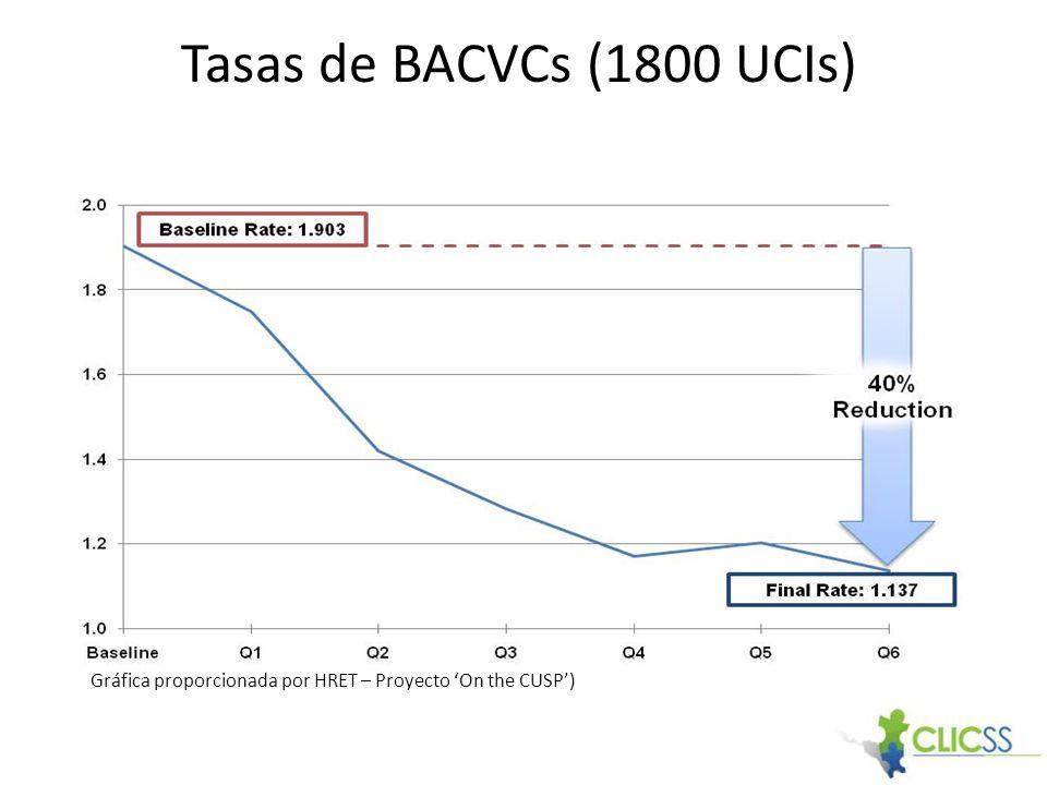 Tasas de BACVCs (1800 UCIs) Gráfica proporcionada por HRET – Proyecto On the CUSP)
