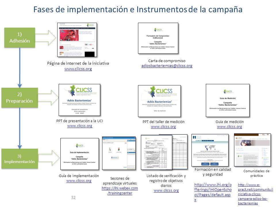 Fases de implementación e Instrumentos de la campaña 32 1) Adhesión 1) Adhesión 2) Preparación 3) Implementación Página de internet de la iniciativa w