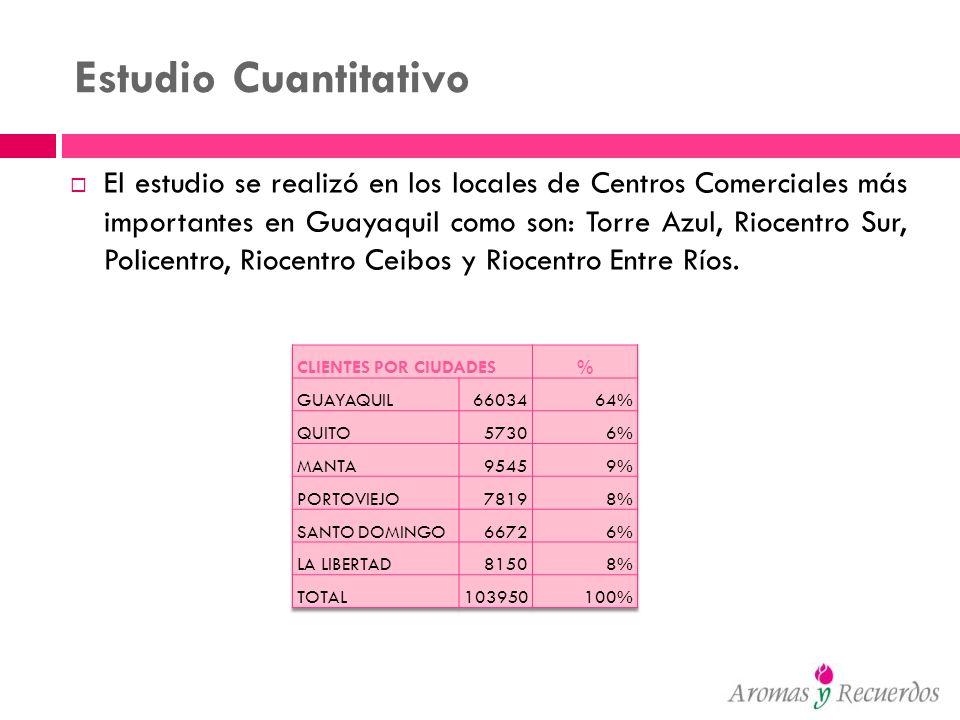 Estudio Cuantitativo El estudio se realizó en los locales de Centros Comerciales más importantes en Guayaquil como son: Torre Azul, Riocentro Sur, Pol