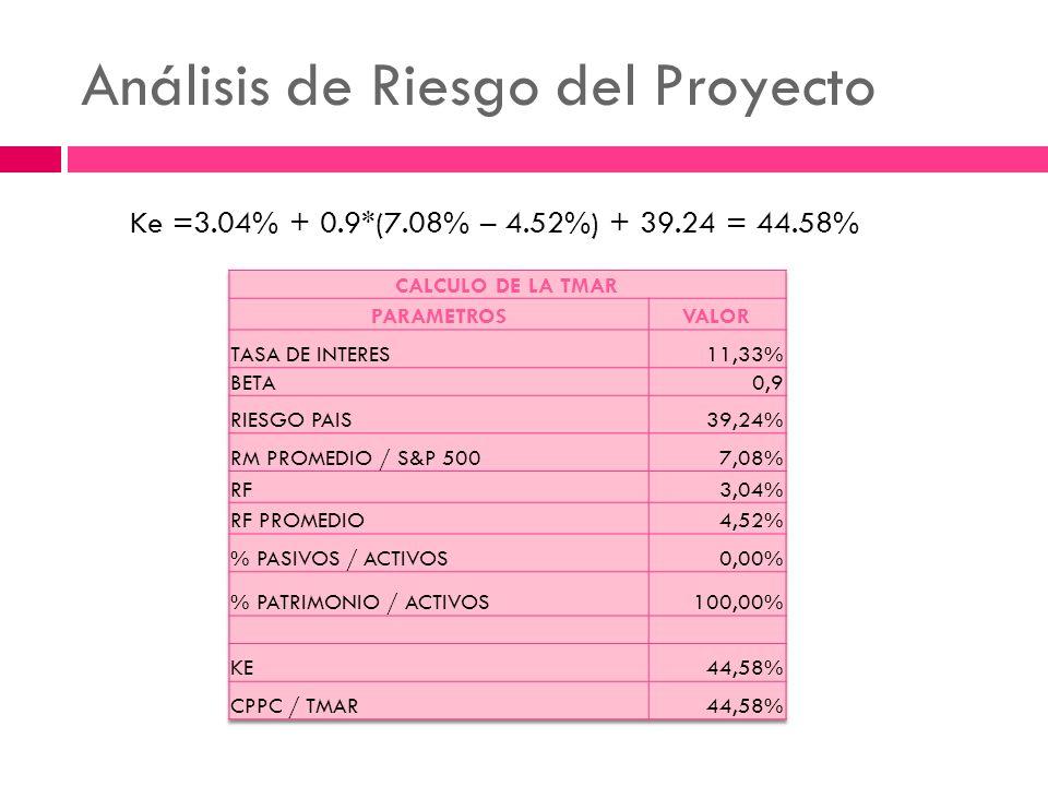 Análisis de Riesgo del Proyecto Ke =3.04% + 0.9*(7.08% – 4.52%) + 39.24 = 44.58%
