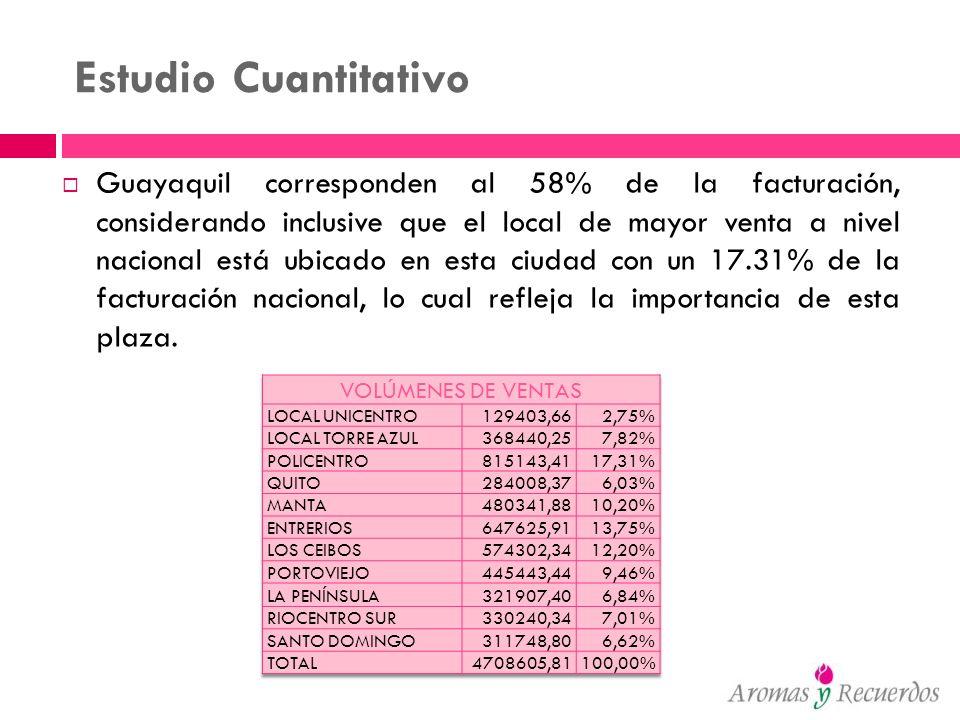 Estudio Cuantitativo Guayaquil corresponden al 58% de la facturación, considerando inclusive que el local de mayor venta a nivel nacional está ubicado