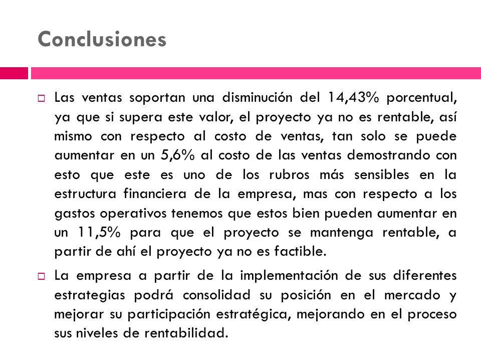 Conclusiones Las ventas soportan una disminución del 14,43% porcentual, ya que si supera este valor, el proyecto ya no es rentable, así mismo con resp