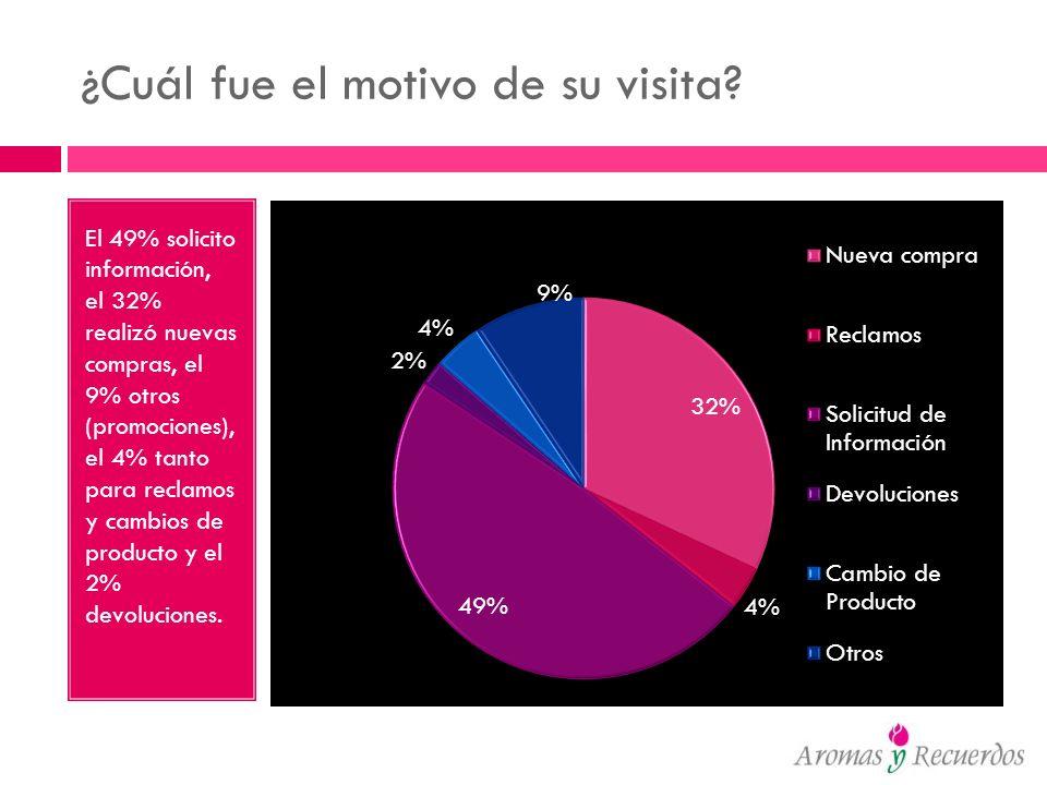 ¿Cuál fue el motivo de su visita? El 49% solicito información, el 32% realizó nuevas compras, el 9% otros (promociones), el 4% tanto para reclamos y c