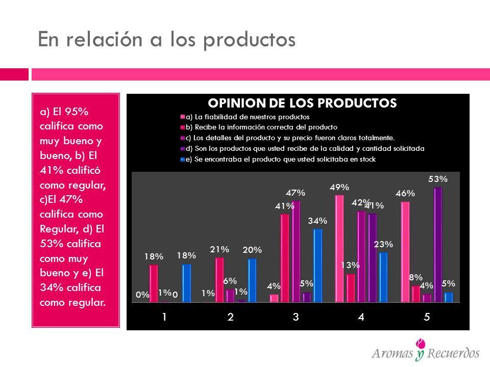 En relación a los productos a) El 95% califica como muy bueno y bueno, b) El 41% calificó como regular, c)El 47% califica como Regular, d) El 53% cali