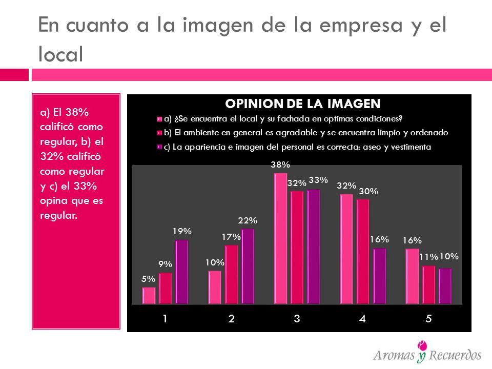 En cuanto a la imagen de la empresa y el local a) El 38% calificó como regular, b) el 32% calificó como regular y c) el 33% opina que es regular.