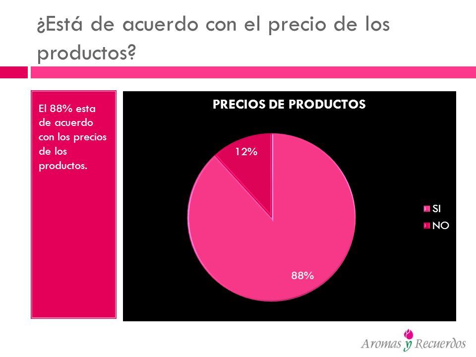 ¿Está de acuerdo con el precio de los productos? El 88% esta de acuerdo con los precios de los productos.