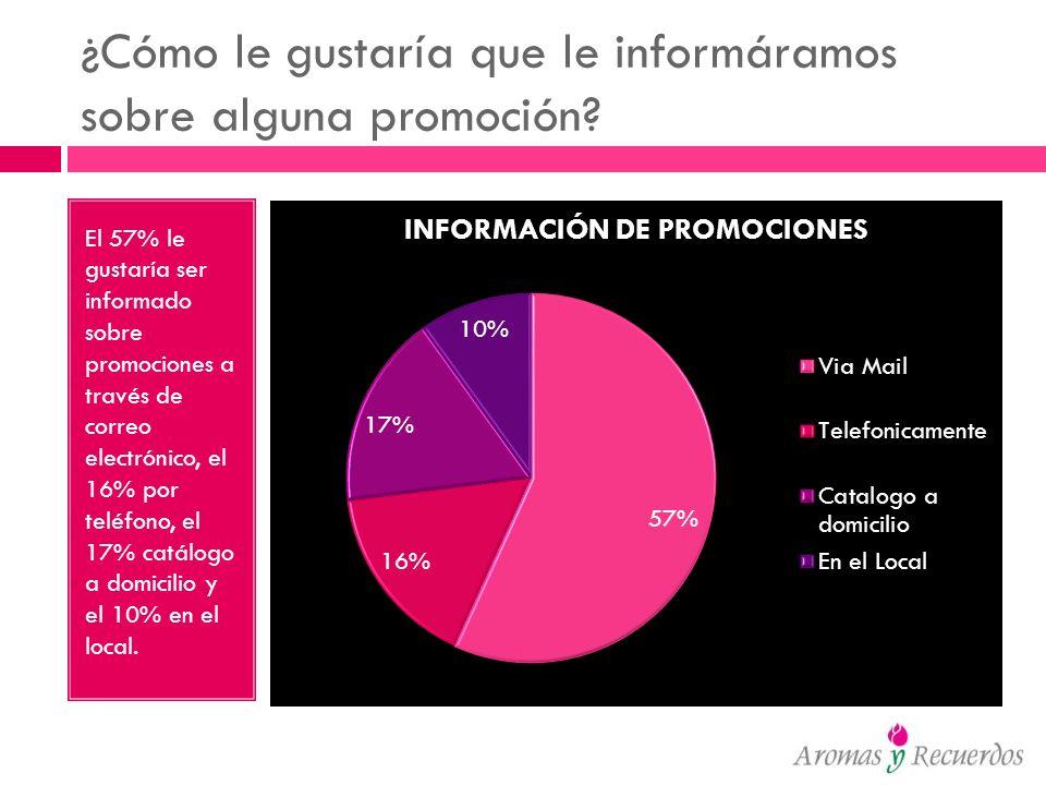 ¿Cómo le gustaría que le informáramos sobre alguna promoción? El 57% le gustaría ser informado sobre promociones a través de correo electrónico, el 16