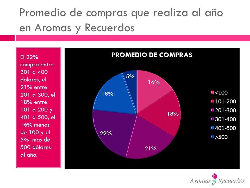 Promedio de compras que realiza al año en Aromas y Recuerdos El 22% compra entre 301 a 400 dólares, el 21% entre 201 a 300, el 18% entre 101 a 200 y 4