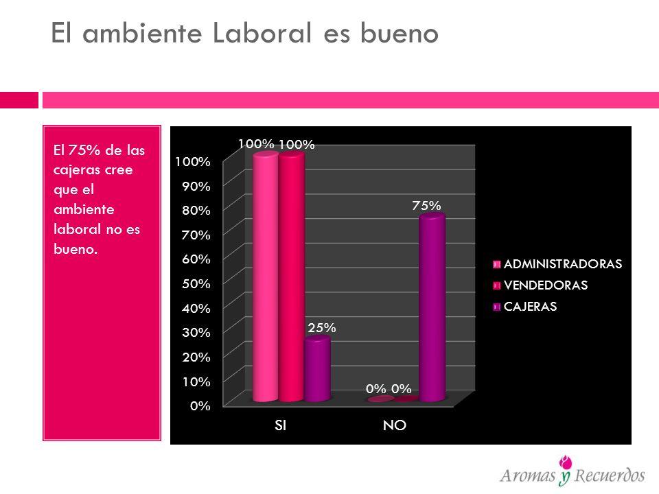 El ambiente Laboral es bueno El 75% de las cajeras cree que el ambiente laboral no es bueno.
