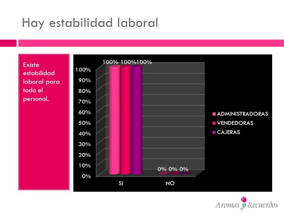 Hay estabilidad laboral Existe estabilidad laboral para todo el personal.